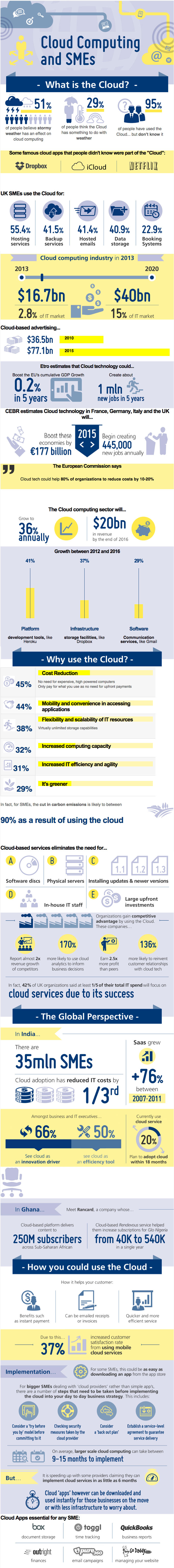 Cloud-Computing-and-SMEs